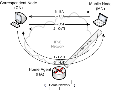 IPv6-mobility direct communication