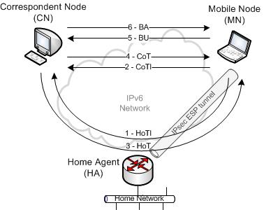IPv6-mobility direct communication
