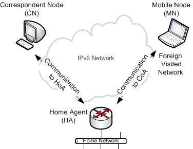 IPv6 mobility